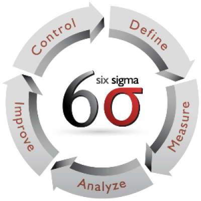 A One-Day Seminar Six Sigma and Quality Process Improvements