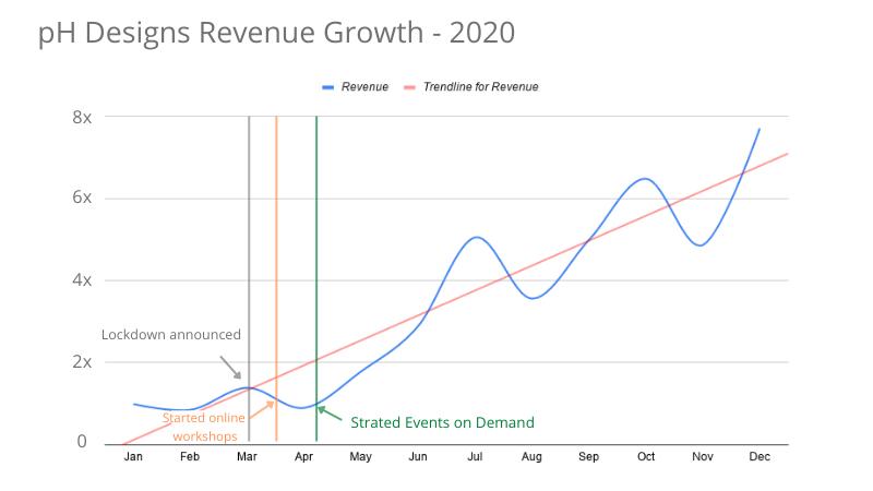 pH designs revenue